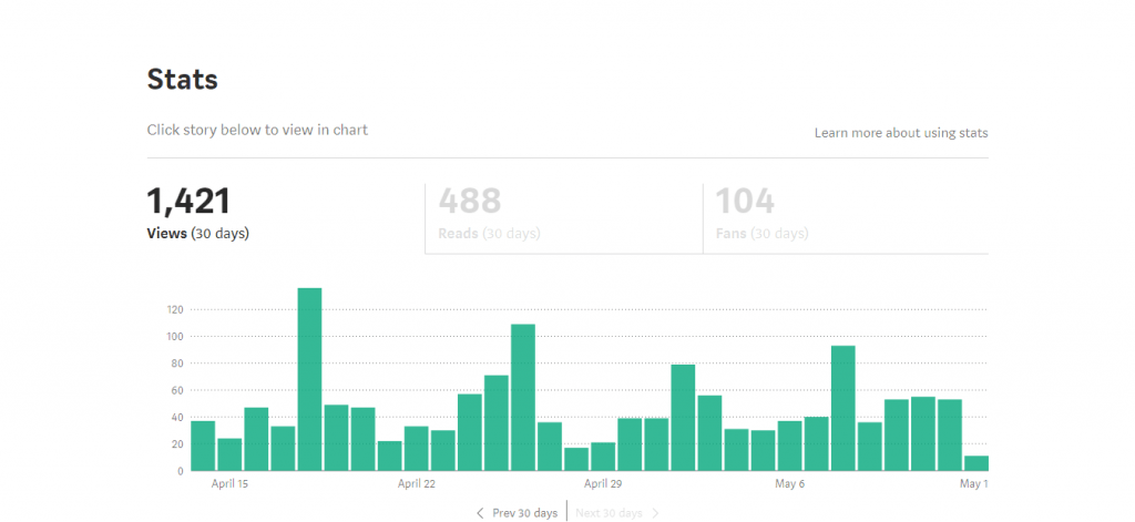 medium writing stats after 30 days